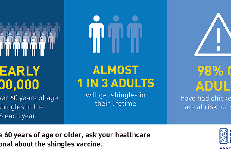 Shingles: Are You at Risk?
