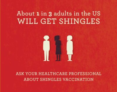 1 in 3 adults will get shingles (herpes zoster)