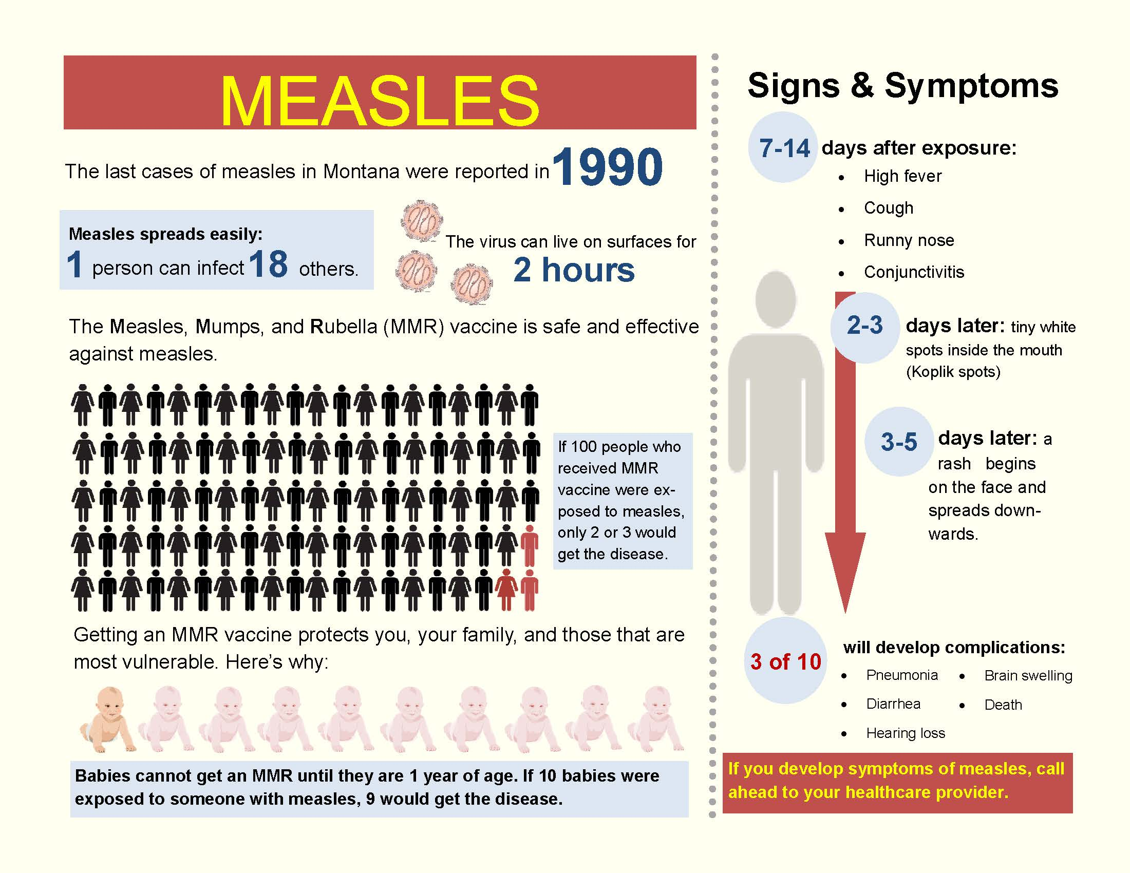 Measles Infographic Montana