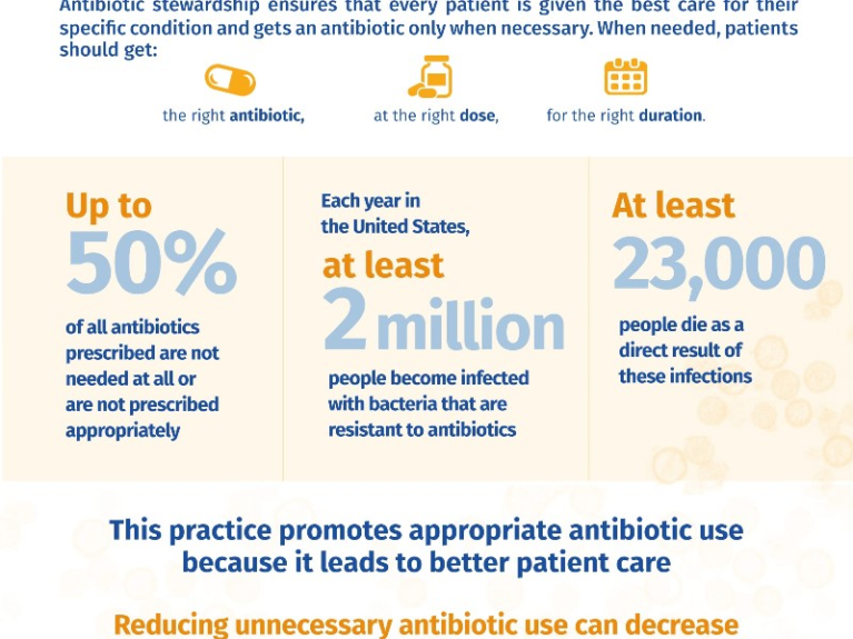 Antibiotic Resistance: A Pressing Public Health Issue