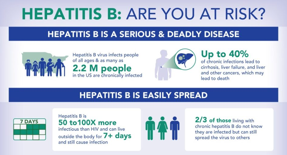 Hepatitis – National Foundation for Infectious Diseases