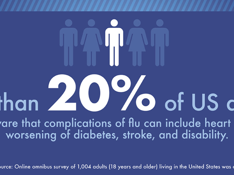 Most US Adults Unaware of the Dangers of Flu for Individuals with Chronic Health Conditions