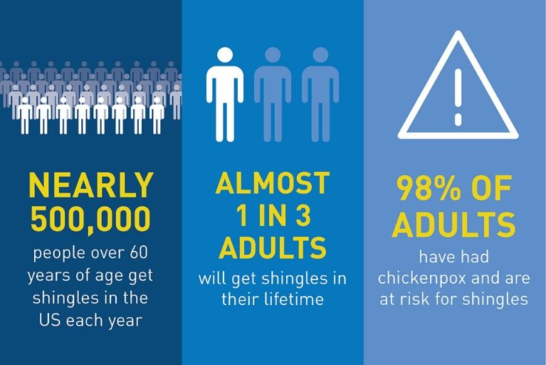 Facts About Shingles for Adults