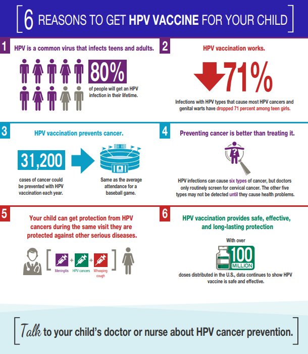 CDC HPV Infographic 2018 NIS Teen