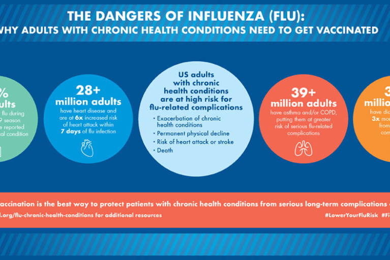 The Dangers of Influenza (Flu) for Adults with Chronic Health Conditions Infographic