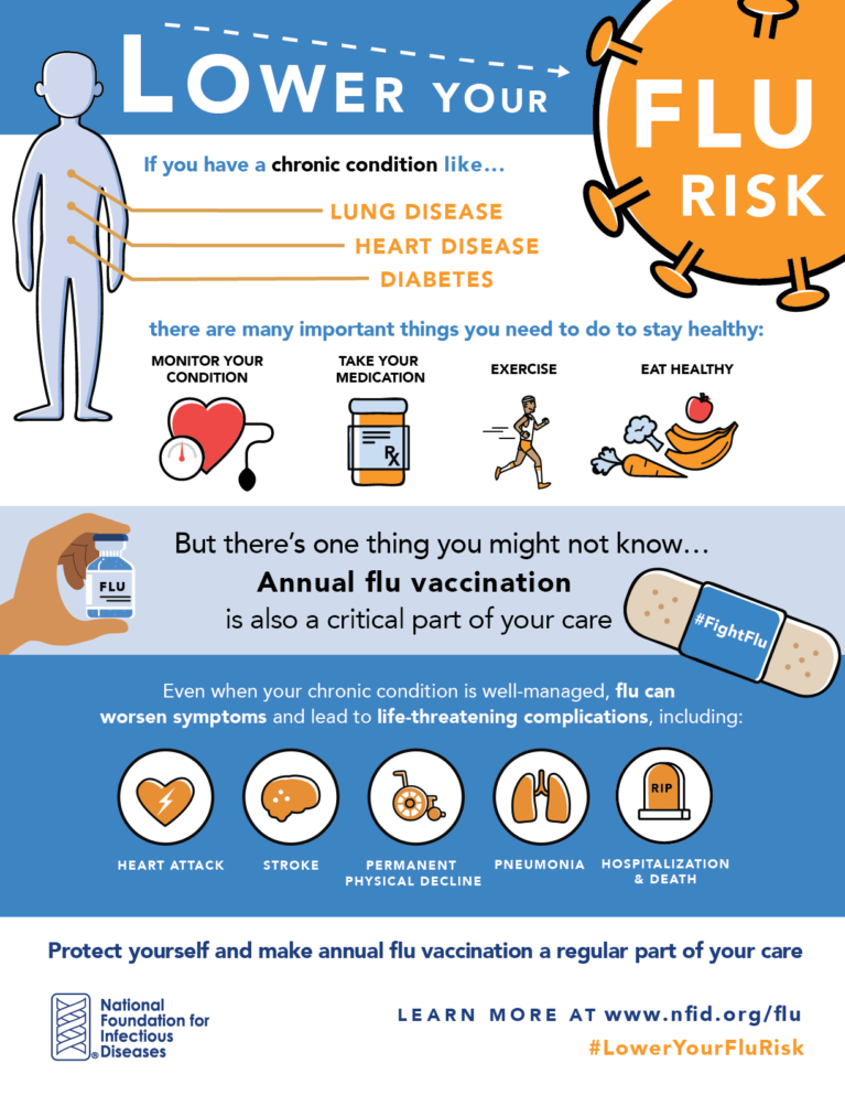 Lower Your Flu Risk Infographic CHC NFID