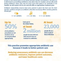 Antibiotic Resistance: It Can Happen To You
