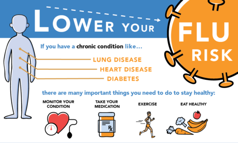 Lower Your Flu Risk infographic